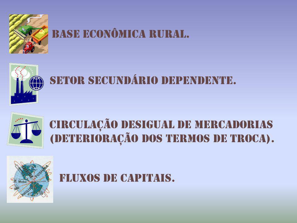Base econômica rural. S setor secundário dependente. Circulação desigual de mercadorias (deterioração dos termos de troca). fluxos de capitais.