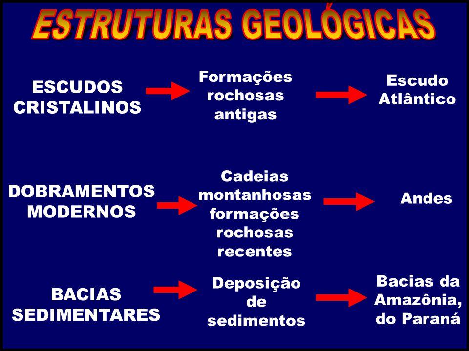 ESCUDOS CRISTALINOS DOBRAMENTOS MODERNOS BACIAS SEDIMENTARES Escudo Atlântico Andes Bacias da Amazônia, do Paraná Formações rochosas antigas Cadeias m