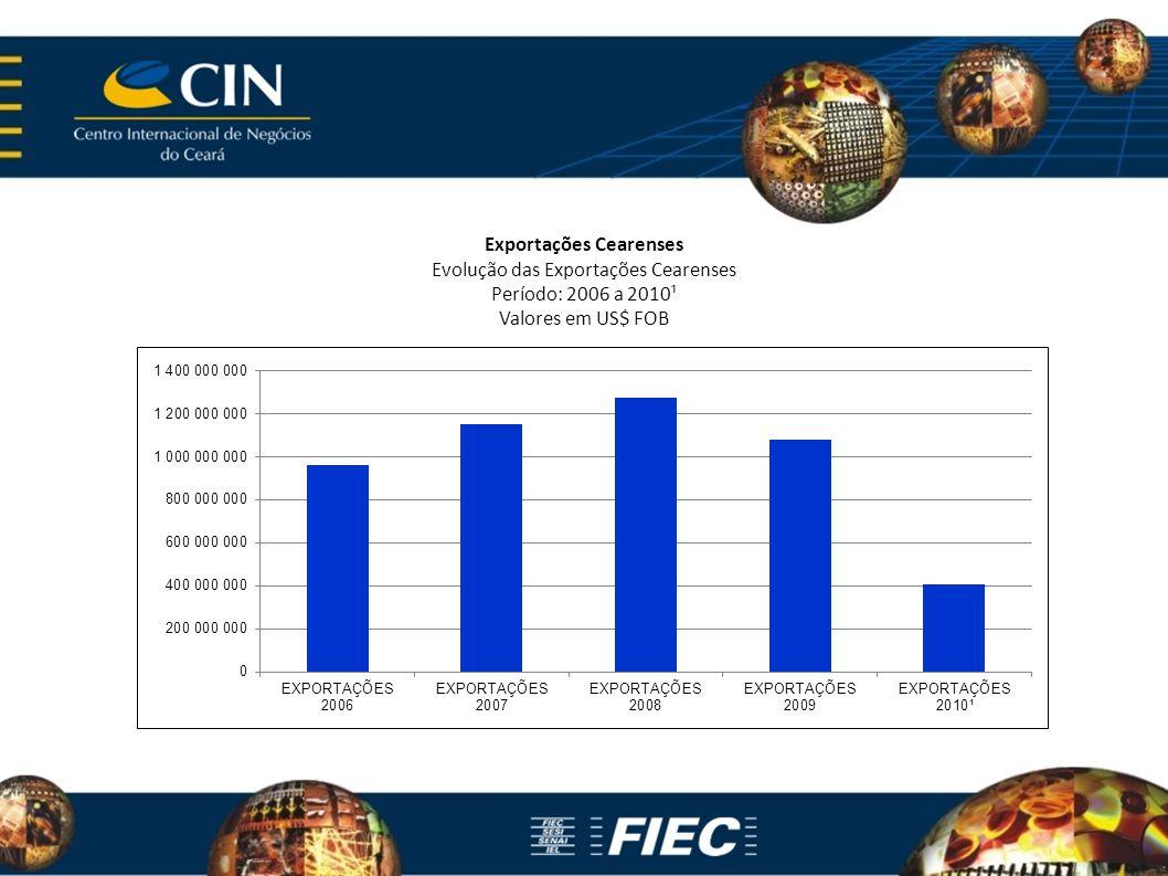 Exportações Cearenses Evolução das Exportações Cearenses Período: 2006 a 2010¹ Valores em US$ FOB