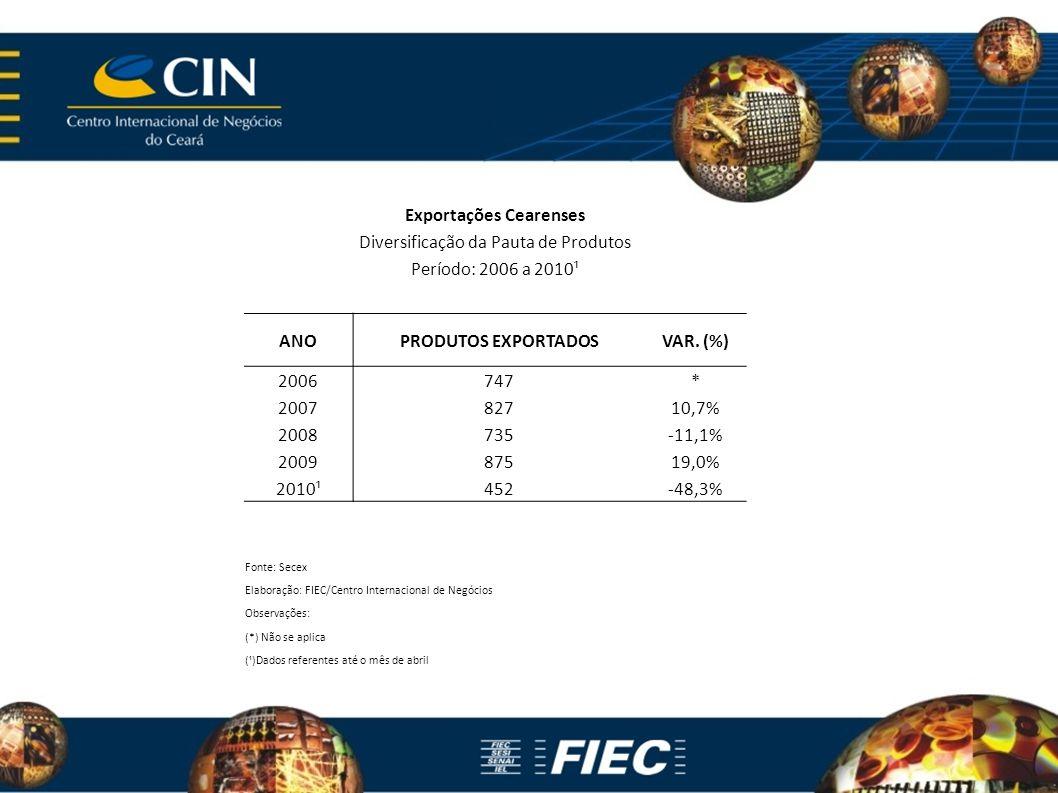 Exportações Cearenses Diversificação da Pauta de Produtos Período: 2006 a 2010¹ ANOPRODUTOS EXPORTADOSVAR. (%) 2006747* 200782710,7% 2008735-11,1% 200