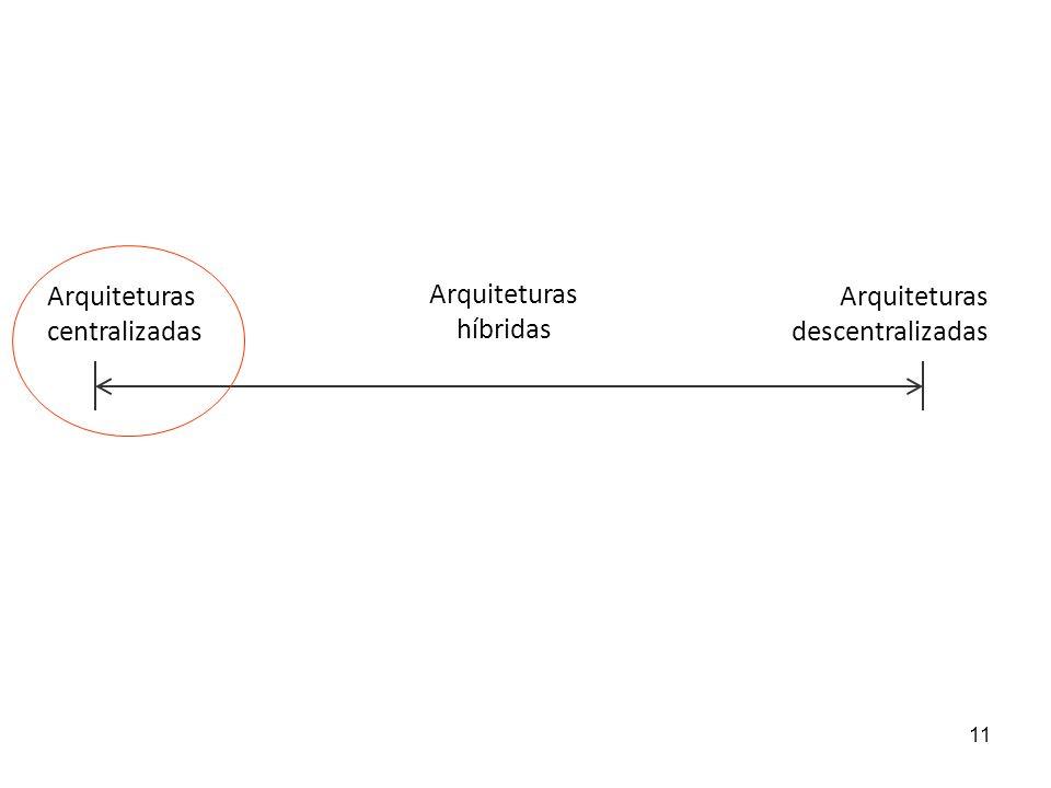 11 Arquiteturas centralizadas Arquiteturas descentralizadas Arquiteturas híbridas