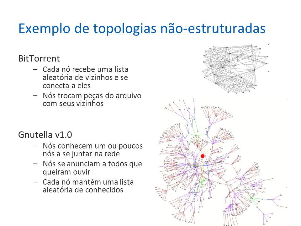 20 Exemplo de topologias não-estruturadas BitTorrent –Cada nó recebe uma lista aleatória de vizinhos e se conecta a eles –Nós trocam peças do arquivo com seus vizinhos Gnutella v1.0 –Nós conhecem um ou poucos nós a se juntar na rede –Nós se anunciam a todos que queiram ouvir –Cada nó mantém uma lista aleatória de conhecidos