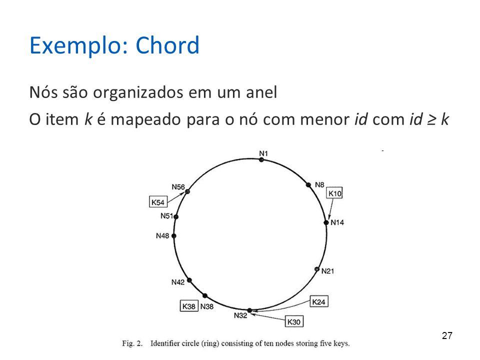 27 Exemplo: Chord Nós são organizados em um anel O item k é mapeado para o nó com menor id com id ≥ k