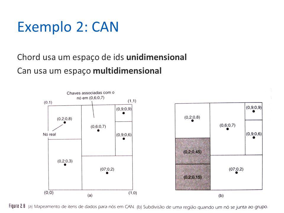 29 Exemplo 2: CAN Chord usa um espaço de ids unidimensional Can usa um espaço multidimensional