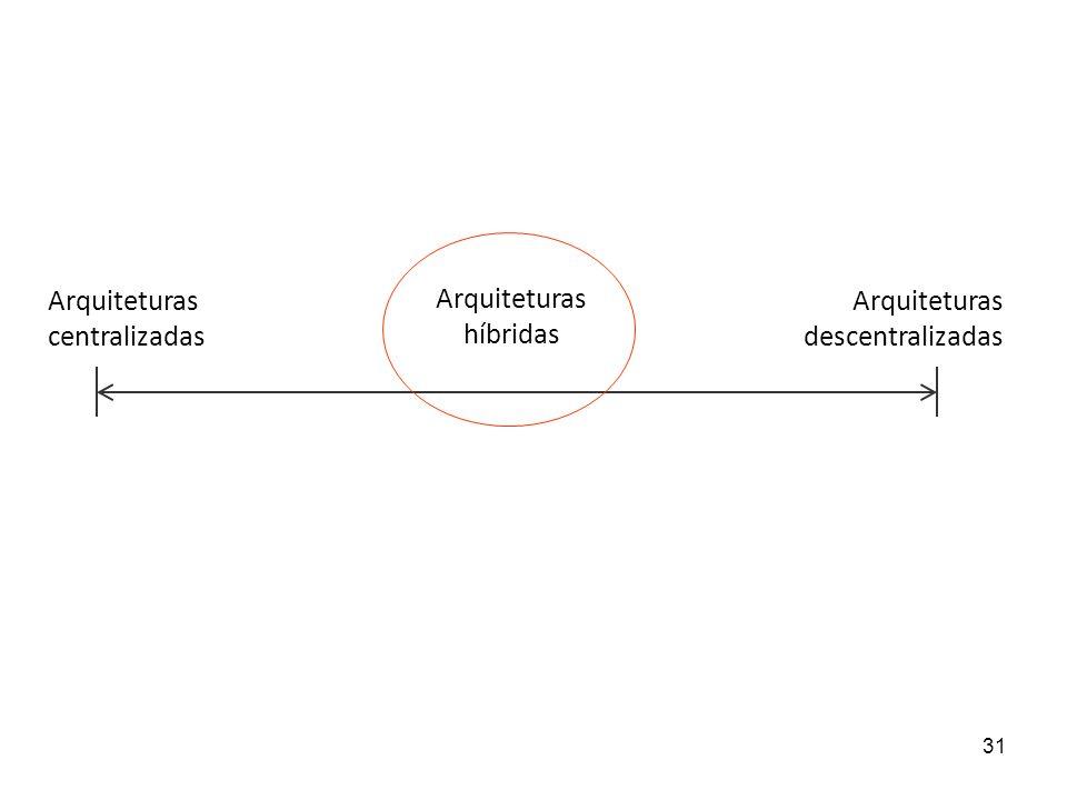 31 Arquiteturas centralizadas Arquiteturas descentralizadas Arquiteturas híbridas