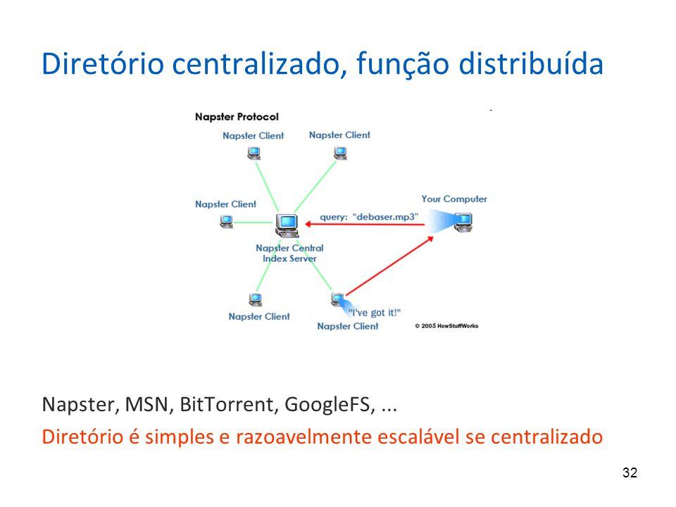 32 Diretório centralizado, função distribuída Napster, MSN, BitTorrent, GoogleFS,...