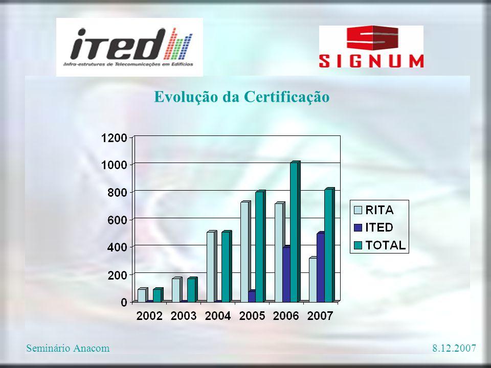 Evolução da Certificação Seminário Anacom8.12.2007
