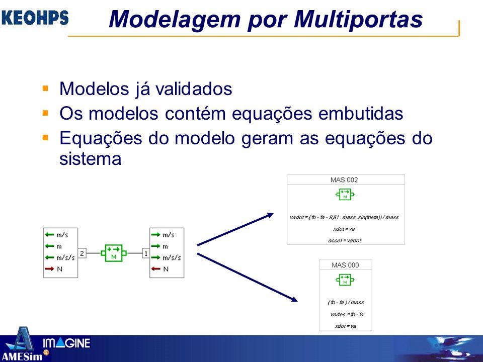 Modelagem por Multiportas  Prateleira de componentes  Intuitivo