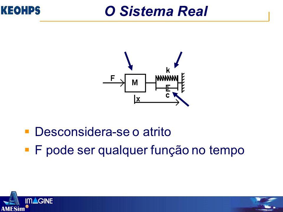 O Sistema Real  Desconsidera-se o atrito  F pode ser qualquer função no tempo