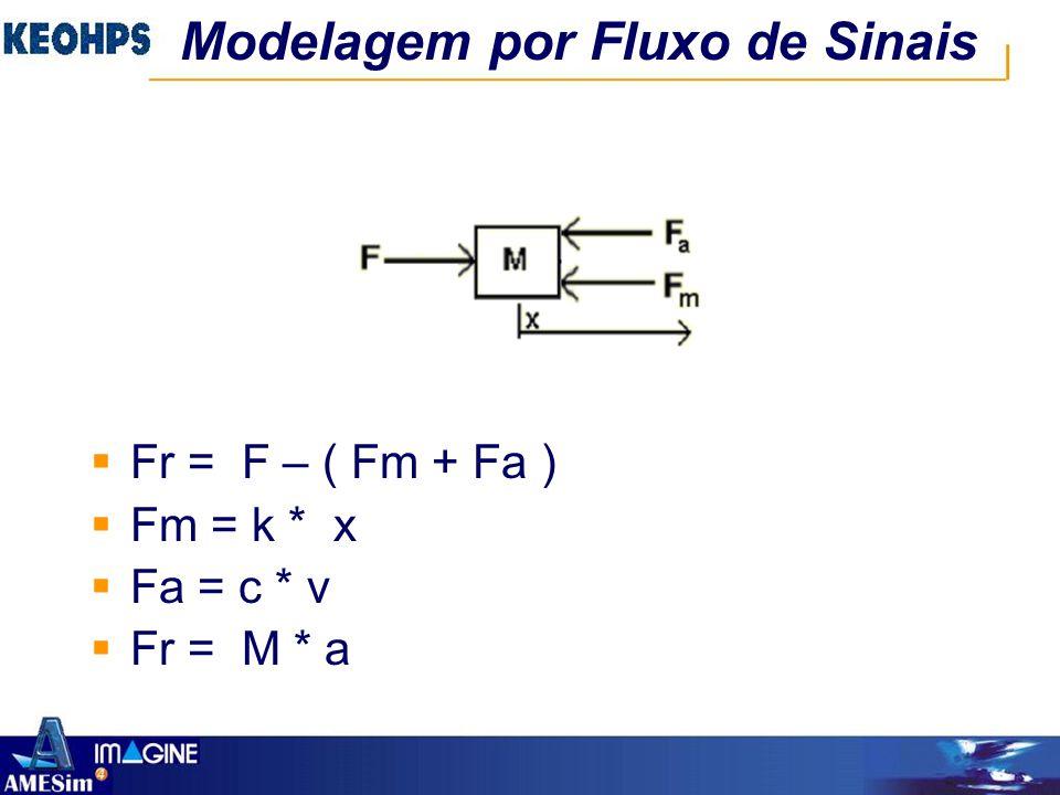 Modelagem por Fluxo de Sinais  Fr = F – ( Fm + Fa )  Fm = k * x  Fa = c * v  Fr = M * a