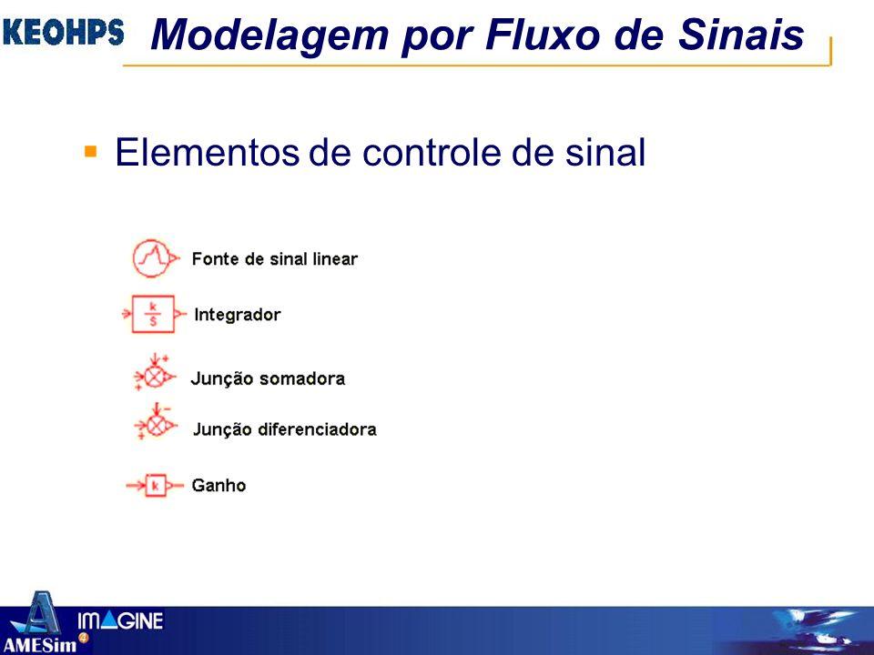 Modelagem por Fluxo de Sinais  Elementos de controle de sinal