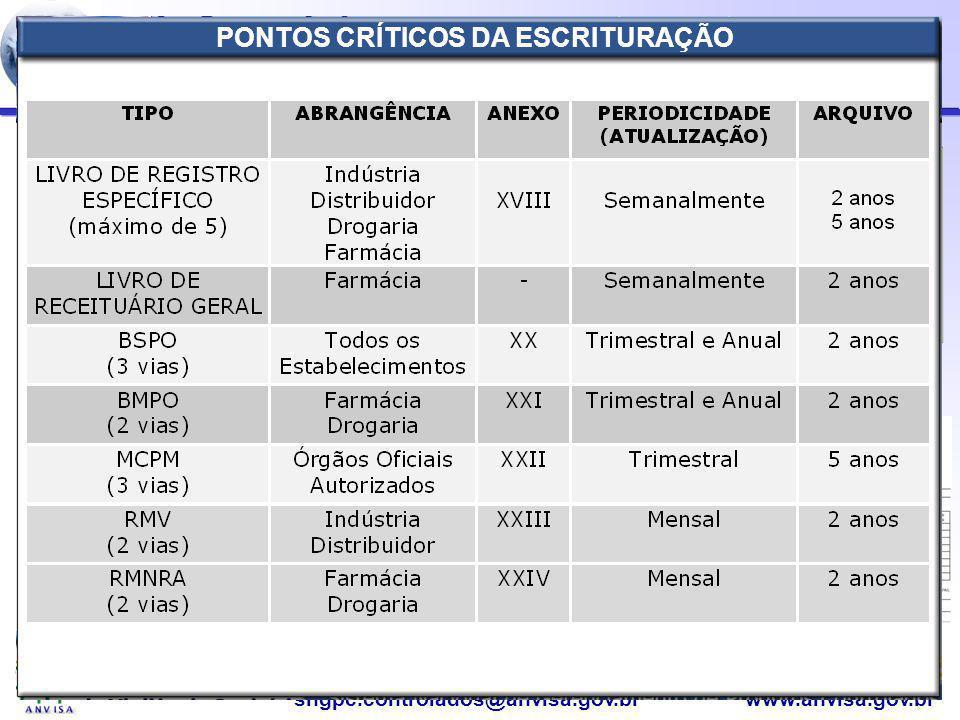 Agência Nacional de Vigilância Sanitária www.anvisa.gov.brsngpc.controlados@anvisa.gov.br Port. 344/98 - CONTROLE DA ESCRITURAÇÃO BSPOBMPO RMV LREMCPM
