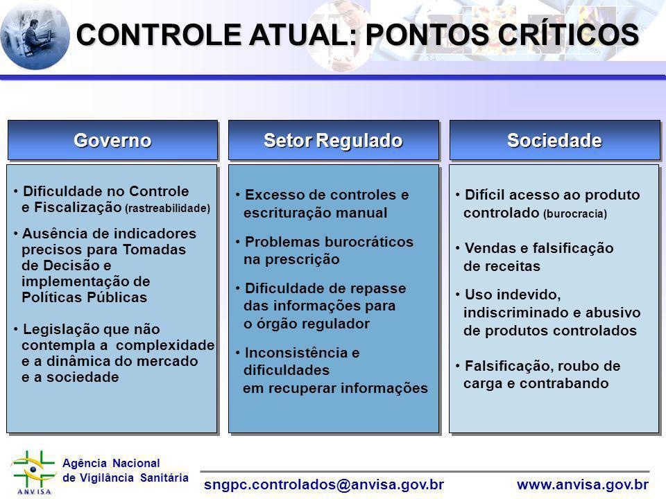 Agência Nacional de Vigilância Sanitária www.anvisa.gov.brsngpc.controlados@anvisa.gov.br SociedadeSociedadeGovernoGoverno Setor Regulado Difícil aces