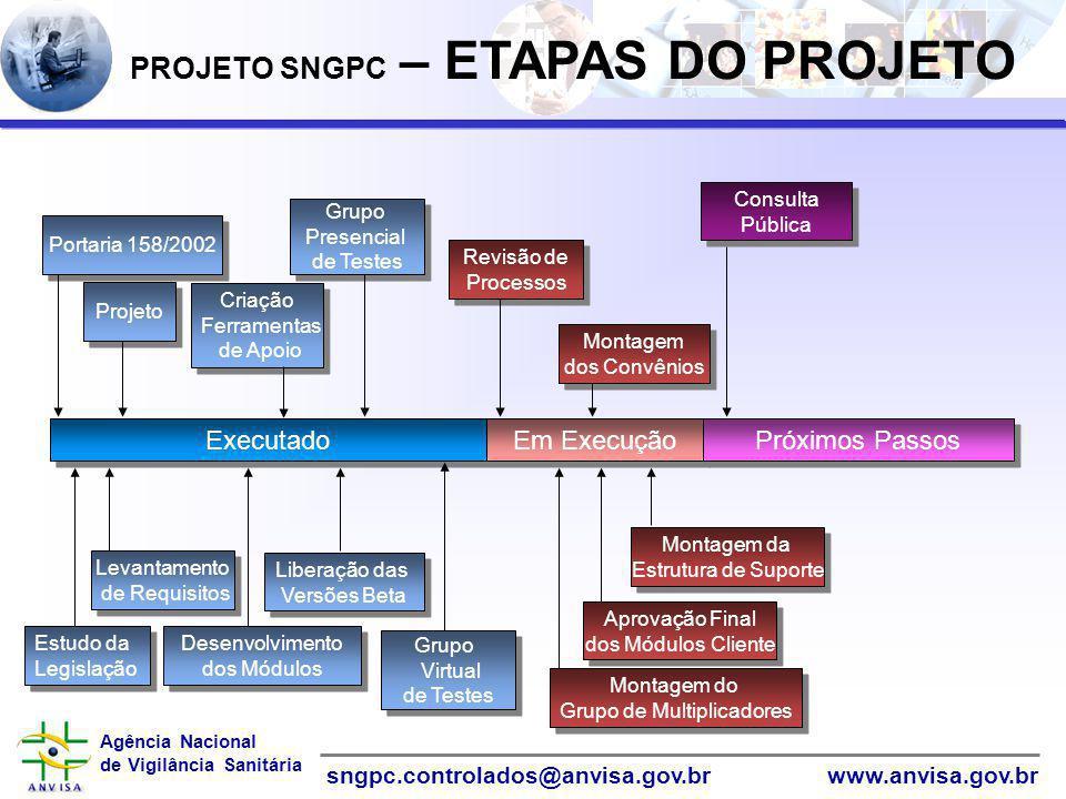 Agência Nacional de Vigilância Sanitária www.anvisa.gov.brsngpc.controlados@anvisa.gov.br PROJETO SNGPC – ETAPAS DO PROJETO Executado Em Execução Próx