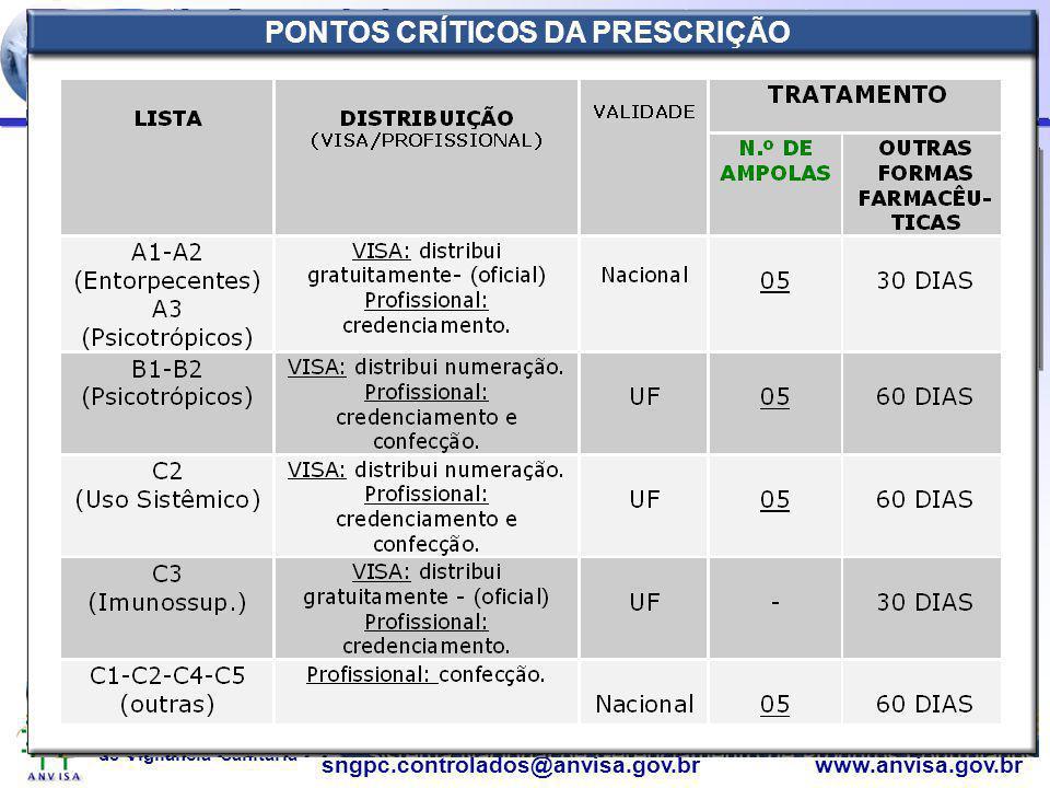 Agência Nacional de Vigilância Sanitária www.anvisa.gov.brsngpc.controlados@anvisa.gov.br PORT. 344/98 – CONTROLE DA PRESCRIÇÃO PONTOS CRÍTICOS DA PRE