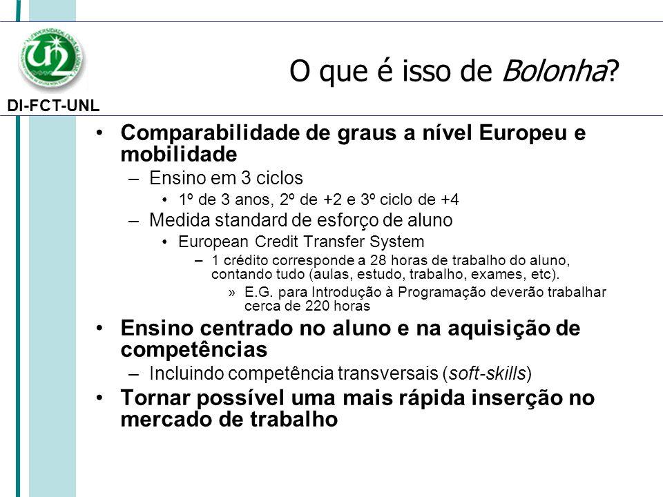 DI-FCT-UNL O que é isso de Bolonha? Comparabilidade de graus a nível Europeu e mobilidade –Ensino em 3 ciclos 1º de 3 anos, 2º de +2 e 3º ciclo de +4
