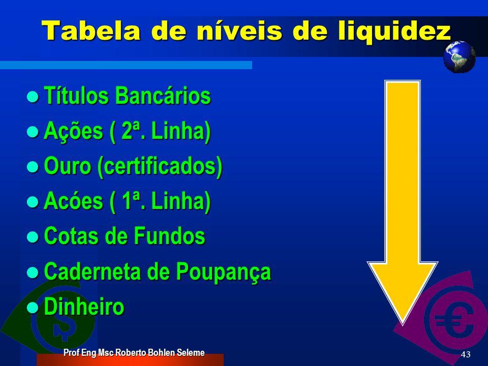 Prof Eng Msc Roberto Bohlen Seleme 42 Tabela de níveis de liquidez Empresas próprias Empresas próprias Propriedades rurais Propriedades rurais Casa Casa Terrenos urbanos Terrenos urbanos Apartamentos Apartamentos Imóveis Comerciais Imóveis Comerciais Títulos de empresas (debêntures) Títulos de empresas (debêntures)