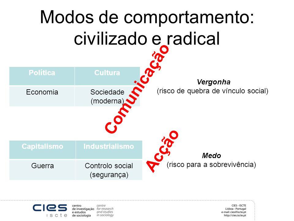 Modos de comportamento: civilizado e radical PolíticaCultura EconomiaSociedade (moderna) Vergonha (risco de quebra de vínculo social) CapitalismoIndustrialismo GuerraControlo social (segurança) Medo (risco para a sobrevivência) Comunicação Acção