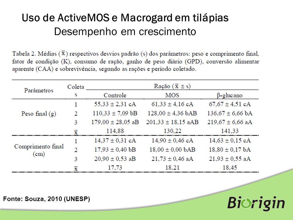 Fonte: Souza, 2010 (UNESP) Uso de ActiveMOS e Macrogard em tilápias Desempenho em crescimento