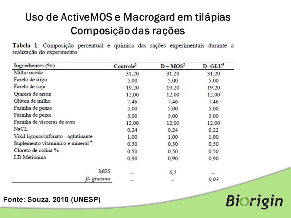 Uso de ActiveMOS e Macrogard em tilápias Composição das rações Fonte: Souza, 2010 (UNESP)