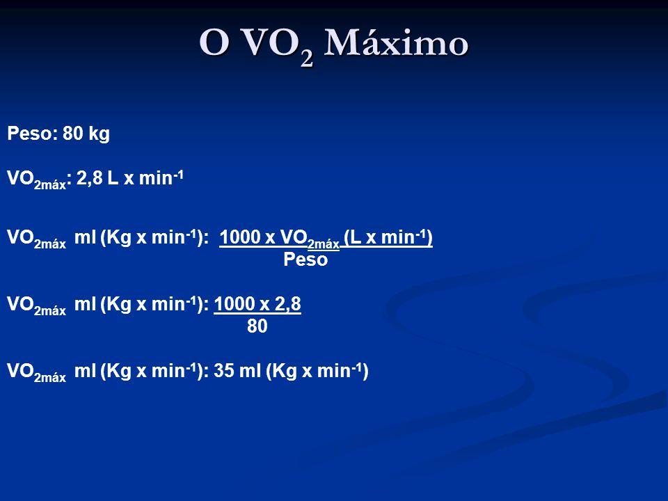 O VO 2 Máximo Peso: 80 kg VO 2máx : 2,8 L x min -1 VO 2máx ml (Kg x min -1 ): 1000 x VO 2máx (L x min -1 ) Peso VO 2máx ml (Kg x min -1 ): 1000 x 2,8 80 VO 2máx ml (Kg x min -1 ): 35 ml (Kg x min -1 )