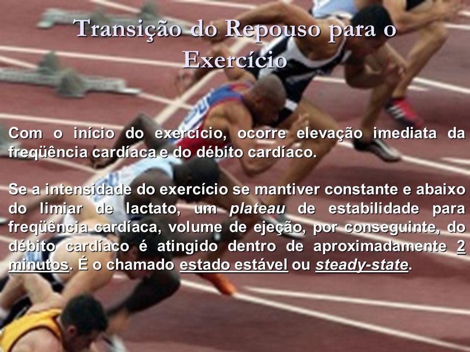 Transição do Repouso para o Exercício Com o início do exercício, ocorre elevação imediata da freqüência cardíaca e do débito cardíaco.