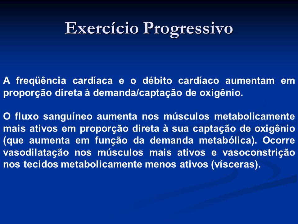 Exercício Progressivo A freqüência cardíaca e o débito cardíaco aumentam em proporção direta à demanda/captação de oxigênio.