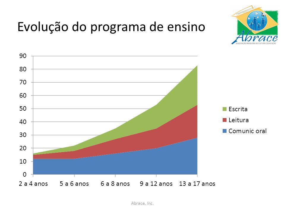 Evolução do programa de ensino Abrace, Inc.