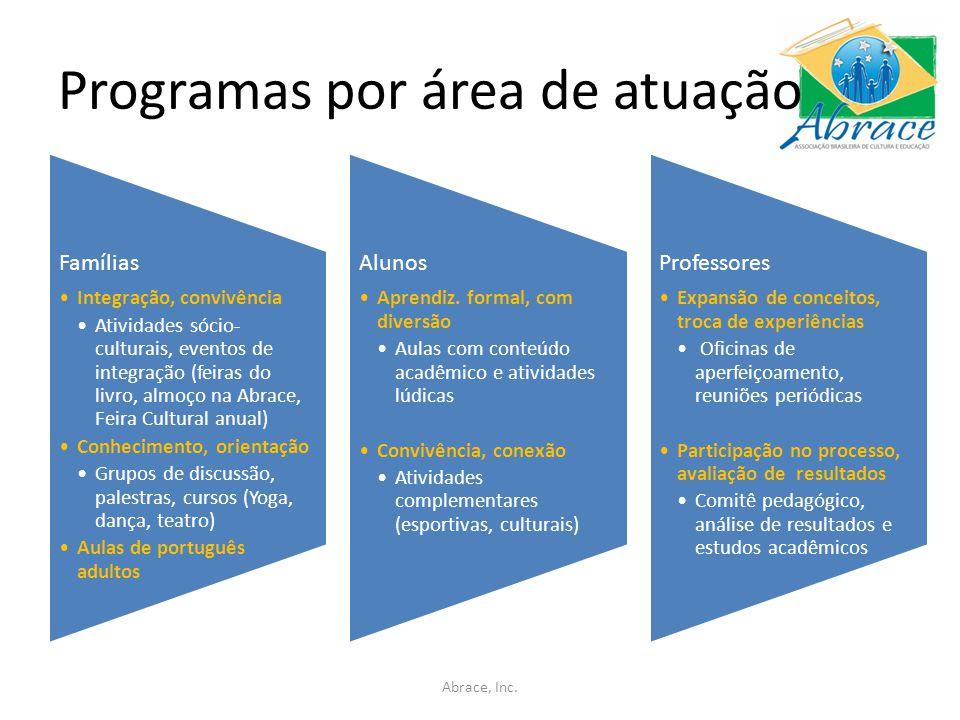 Programas por área de atuação Abrace, Inc.