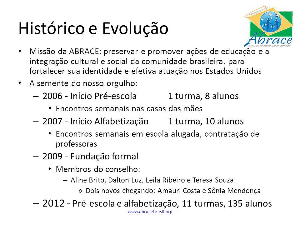 Histórico e Evolução Missão da ABRACE: preservar e promover ações de educação e a integração cultural e social da comunidade brasileira, para fortalec