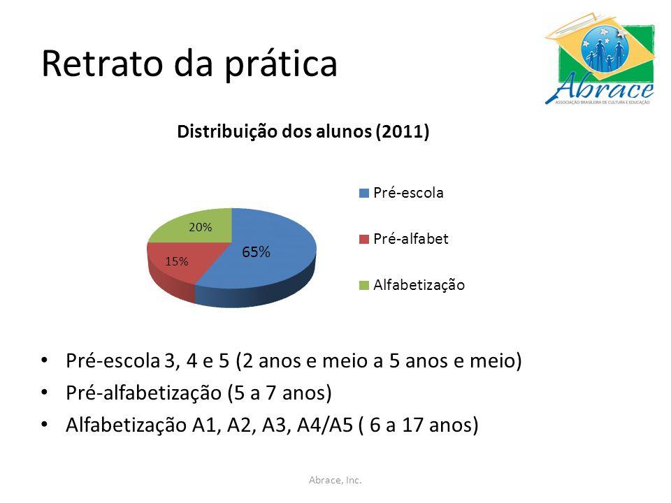 Retrato da prática Pré-escola 3, 4 e 5 (2 anos e meio a 5 anos e meio) Pré-alfabetização (5 a 7 anos) Alfabetização A1, A2, A3, A4/A5 ( 6 a 17 anos) Abrace, Inc.
