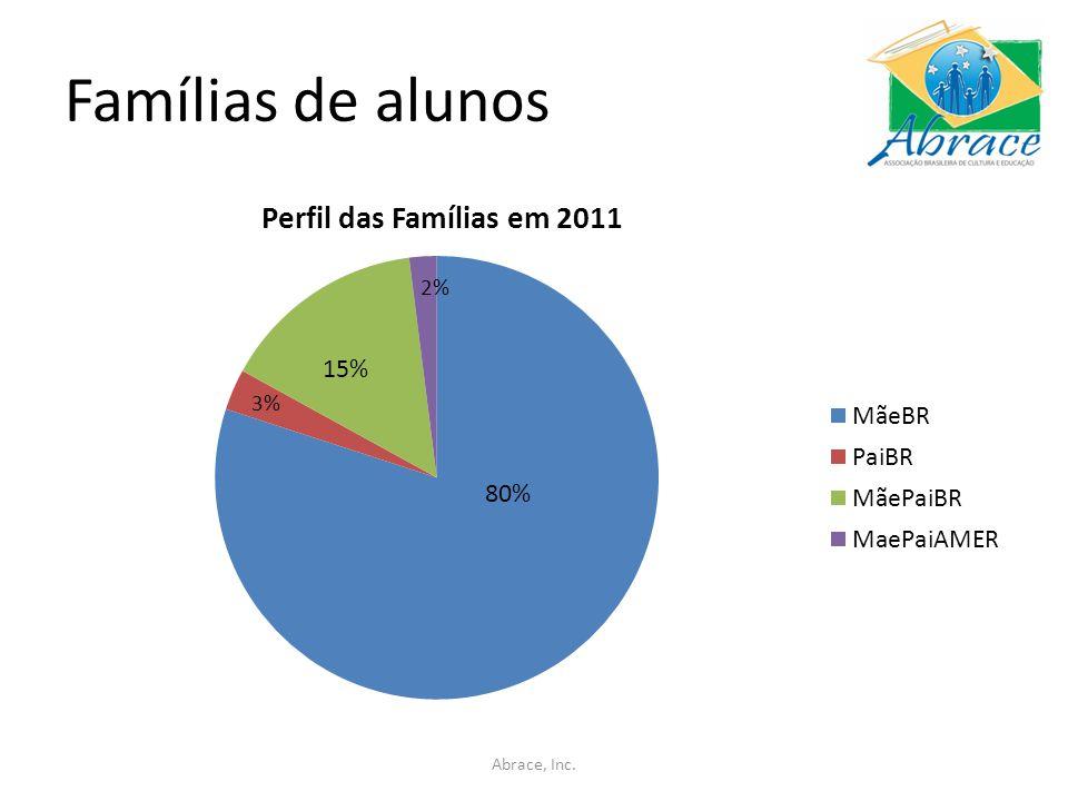 Famílias de alunos Abrace, Inc. 80% 3%