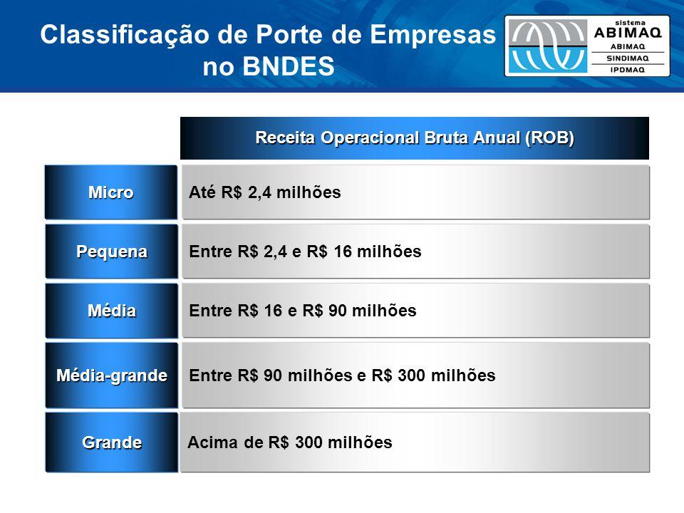Classificação de Porte de Empresas no BNDES Micro Pequena Média Média-grande Até R$ 2,4 milhões Entre R$ 2,4 e R$ 16 milhões Entre R$ 16 e R$ 90 milhões Entre R$ 90 milhões e R$ 300 milhões GrandeAcima de R$ 300 milhões Receita Operacional Bruta Anual (ROB)
