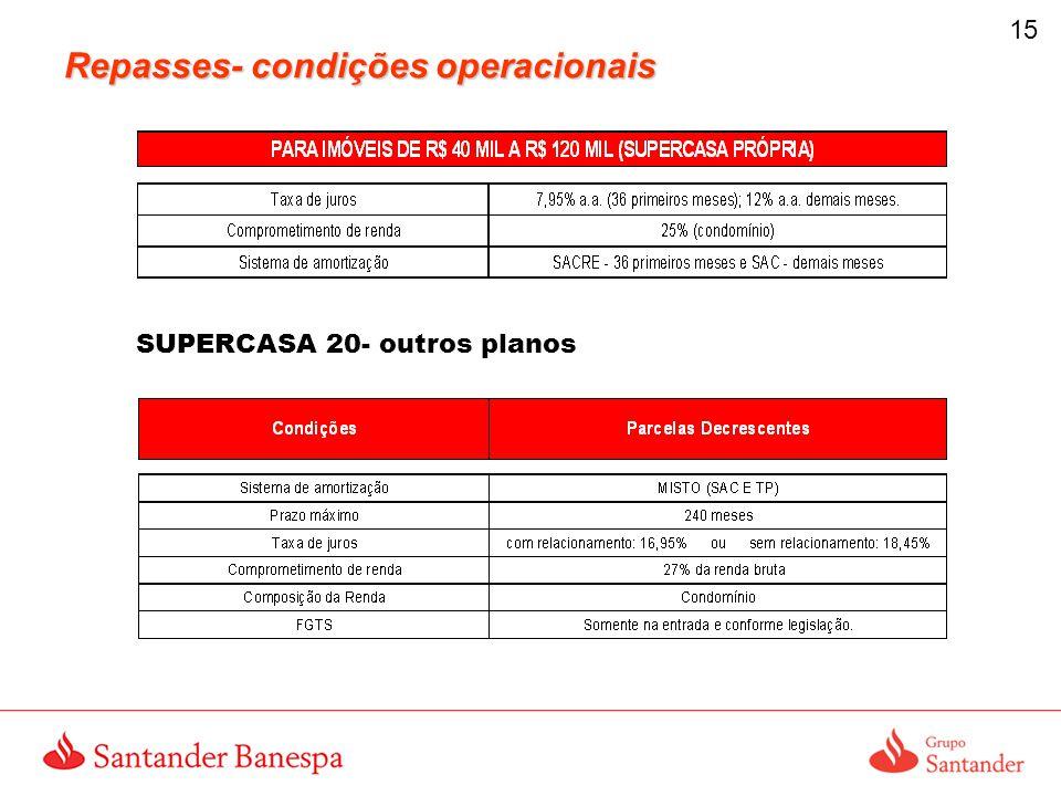 15 Repasses- condições operacionais SUPERCASA 20- outros planos
