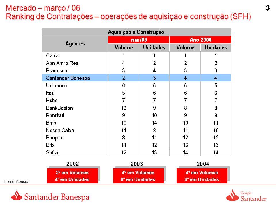 4 4 Mercado – Março / 06 Ranking de Contratações – operações de construção (SFH) - PJ Fonte: Abecip