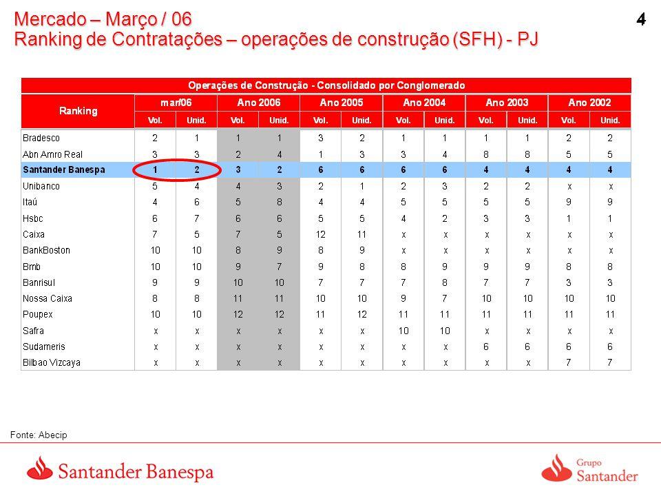 5 5 Mercado – Março / 06 Ranking de Contratações – operações de aquisição (SFH) - PF Fonte: Abecip