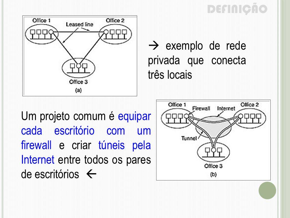  exemplo de rede privada que conecta três locais Um projeto comum é equipar cada escritório com um firewall e criar túneis pela Internet entre todos