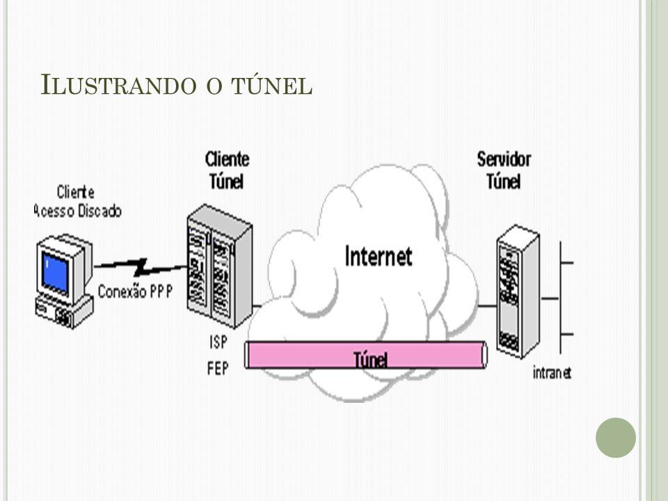 O QUE É O T ÚNEL Túnel é a denominação do caminho lógico percorrido pelos pacotes criptografados encapsulados.