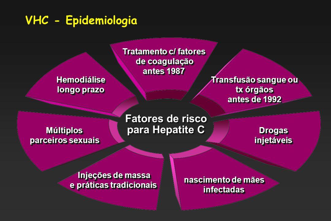 VHC - Epidemiologia Fatores de risco para Hepatite C Fatores de risco para Hepatite C Drogas injetáveis Múltiplos parceiros sexuais Múltiplos Tratamento c/ fatores de coagulação de coagulação antes 1987 Tratamento c/ fatores de coagulação de coagulação antes 1987 Hemodiálise longo prazo Hemodiálise Transfusão sangue ou tx órgãos antes de 1992 Transfusão sangue ou tx órgãos antes de 1992 nascimento de mães infectadas infectadas Injeções de massa Injeções de massa e práticas tradicionais Injeções de massa Injeções de massa e práticas tradicionais