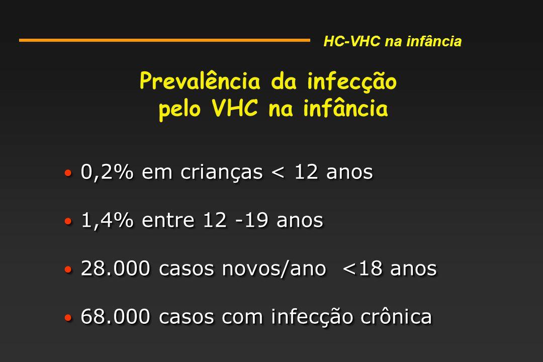 0,2% em crianças < 12 anos 0,2% em crianças < 12 anos 1,4% entre 12 -19 anos 1,4% entre 12 -19 anos 28.000 casos novos/ano <18 anos 28.000 casos novos/ano <18 anos 68.000 casos com infecção crônica 68.000 casos com infecção crônica 0,2% em crianças < 12 anos 0,2% em crianças < 12 anos 1,4% entre 12 -19 anos 1,4% entre 12 -19 anos 28.000 casos novos/ano <18 anos 28.000 casos novos/ano <18 anos 68.000 casos com infecção crônica 68.000 casos com infecção crônica Prevalência da infecção pelo VHC na infância Prevalência da infecção pelo VHC na infância HC-VHC na infância