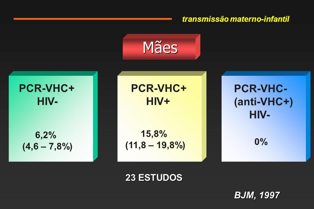 Mães PCR-VHC+ HIV- PCR-VHC+ HIV+ PCR-VHC- (anti-VHC+) HIV- 15,8% (11,8 – 19,8%) 6,2% (4,6 – 7,8%) 0% BJM, 1997 23 ESTUDOS transmissão materno-infantil