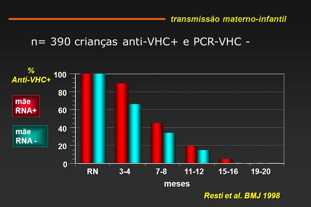 RN 3-4 7-8 11-12 15-16 19-20 0 0 20 40 60 80 100 n= 390 crianças anti-VHC+ e PCR-VHC - Resti et al.