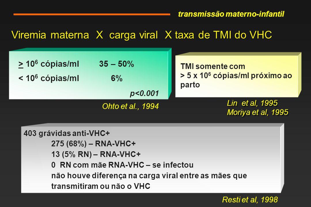 Viremia materna X carga viral X taxa de TMI do VHC > 10 6 cópias/ml35 – 50% < 10 6 cópias/ml 6% Ohto et al., 1994 TMI somente com > 5 x 10 6 cópias/ml próximo ao parto Lin et al, 1995 Moriya et al, 1995 Lin et al, 1995 Moriya et al, 1995 403 grávidas anti-VHC+ 275 (68%) – RNA-VHC+ 13 (5% RN) – RNA-VHC+ 0 RN com mãe RNA-VHC – se infectou não houve diferença na carga viral entre as mães que transmitiram ou não o VHC Resti et al, 1998 transmissão materno-infantil p<0.001
