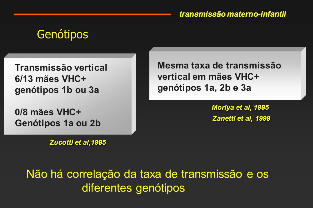 Transmissão vertical 6/13 mães VHC+ genótipos 1b ou 3a 0/8 mães VHC+ Genótipos 1a ou 2b Mesma taxa de transmissão vertical em mães VHC+ genótipos 1a, 2b e 3a Zucotti et al,1995 Moriya et al, 1995 GenótiposGenótipos Zanetti et al, 1999 Não há correlação da taxa de transmissão e os diferentes genótipos transmissão materno-infantil