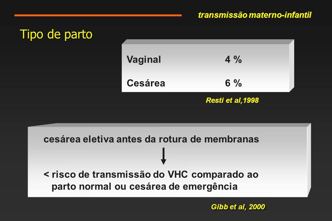 Tipo de parto cesárea eletiva antes da rotura de membranas < risco de transmissão do VHC comparado ao parto normal ou cesárea de emergência Gibb et al, 2000 Vaginal4 % Cesárea6 % Resti et al,1998 transmissão materno-infantil