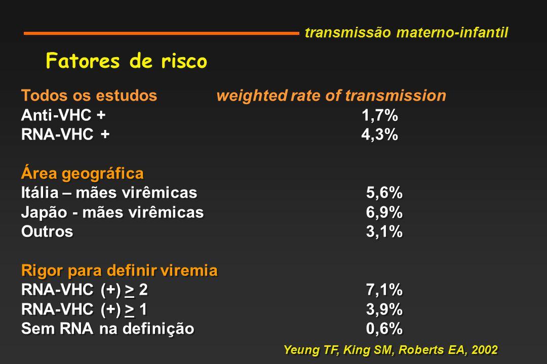 Fatores de risco Todos os estudos weighted rate of transmission Anti-VHC +1,7% RNA-VHC +4,3% Área geográfica Itália – mães virêmicas 5,6% Japão - mães virêmicas 6,9% Outros 3,1% Rigor para definir viremia RNA-VHC (+) > 2 7,1% RNA-VHC (+) > 1 3,9% Sem RNA na definição 0,6% Todos os estudos weighted rate of transmission Anti-VHC +1,7% RNA-VHC +4,3% Área geográfica Itália – mães virêmicas 5,6% Japão - mães virêmicas 6,9% Outros 3,1% Rigor para definir viremia RNA-VHC (+) > 2 7,1% RNA-VHC (+) > 1 3,9% Sem RNA na definição 0,6% Yeung TF, King SM, Roberts EA, 2002 transmissão materno-infantil