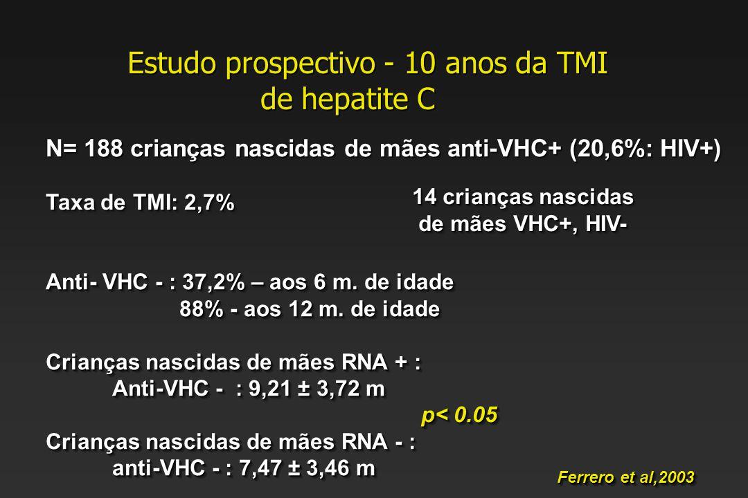 Estudo prospectivo - 10 anos da TMI de hepatite C Estudo prospectivo - 10 anos da TMI de hepatite C Ferrero et al,2003 N= 188 crianças nascidas de mães anti-VHC+ (20,6%: HIV+) Taxa de TMI: 2,7% Anti- VHC - : 37,2% – aos 6 m.