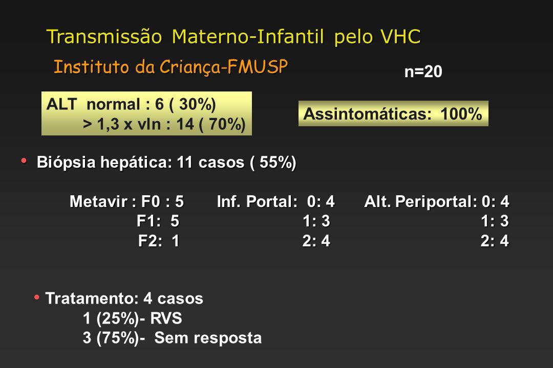Instituto da Criança-FMUSP Assintomáticas: 100% ALT normal : 6 ( 30%) > 1,3 x vln : 14 ( 70%) Biópsia hepática: 11 casos ( 55%) Biópsia hepática: 11 casos ( 55%) Metavir : F0 : 5Inf.