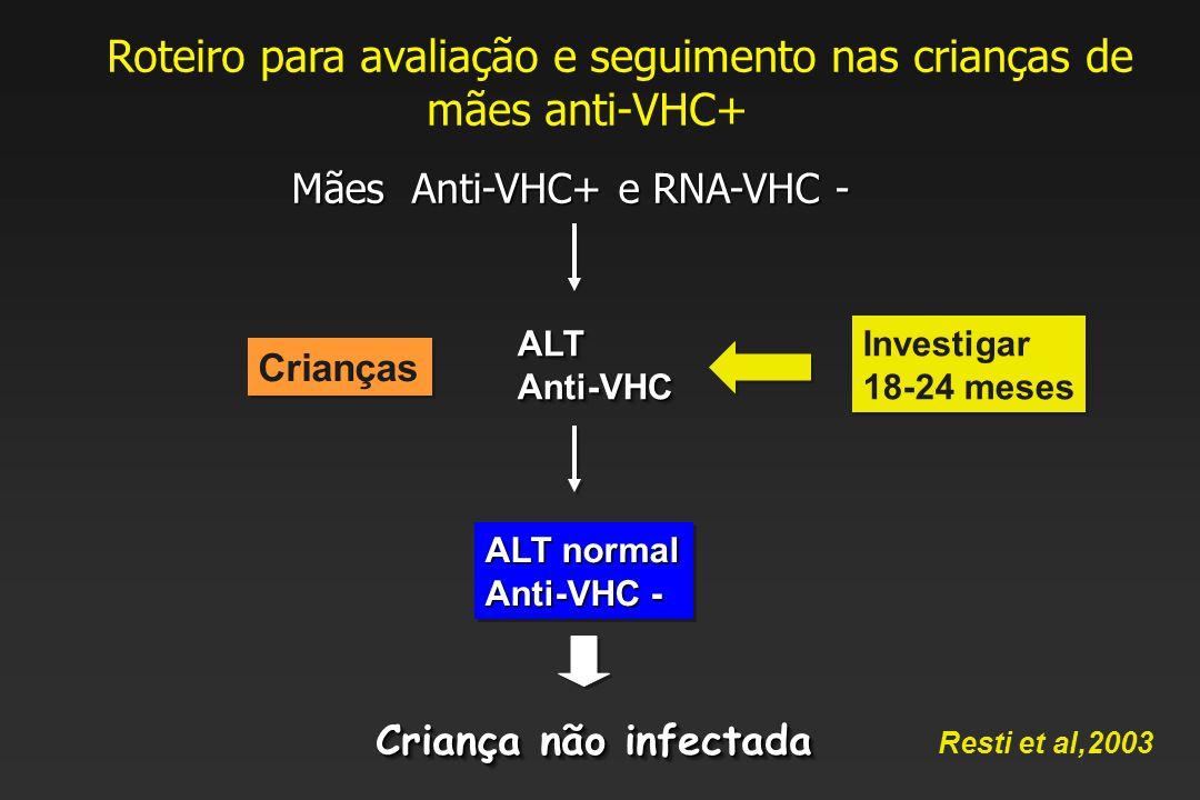Mães Anti-VHC+ e RNA-VHC - Crianças ALTAnti-VHCALTAnti-VHC Investigar 18-24 meses Investigar 18-24 meses ALT normal Anti-VHC - ALT normal Anti-VHC - Criança não infectada Resti et al,2003 Roteiro para avaliação e seguimento nas crianças de mães anti-VHC+