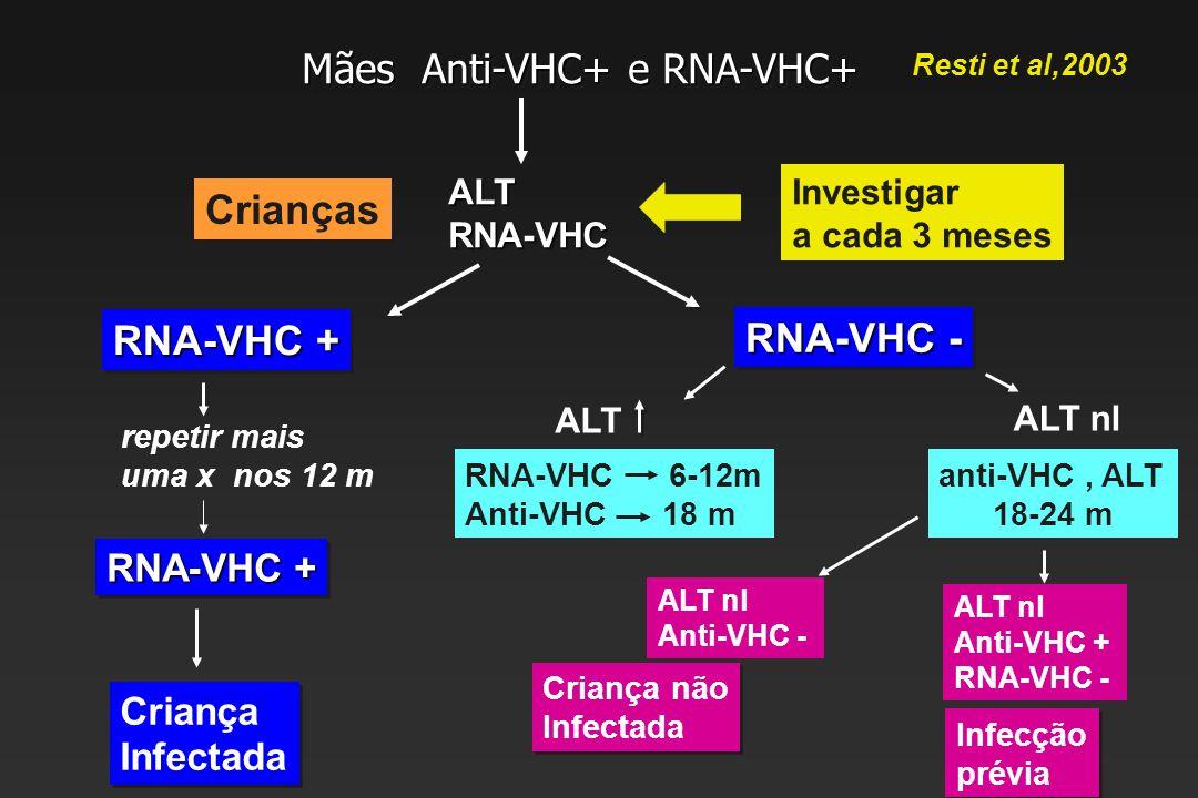 Mães Anti-VHC+ e RNA-VHC+ Crianças ALTRNA-VHCALTRNA-VHC Investigar a cada 3 meses Investigar a cada 3 meses RNA-VHC + repetir mais uma x nos 12 m RNA-VHC + Criança Infectada Criança Infectada RNA-VHC - ALT RNA-VHC 6-12m Anti-VHC 18 m ALT nl anti-VHC, ALT 18-24 m ALT nl Anti-VHC - Criança não Infectada Criança não Infectada ALT nl Anti-VHC + RNA-VHC - Infecção prévia Infecção prévia Resti et al,2003